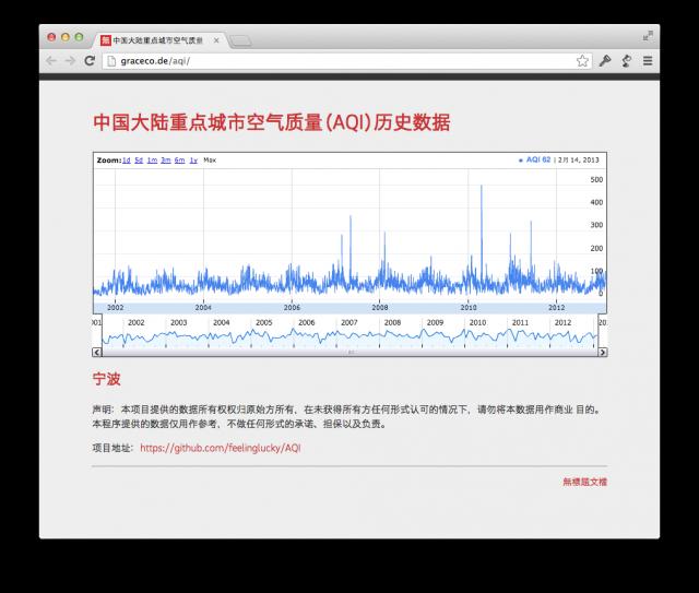 宁波历年空气质量曲线展示